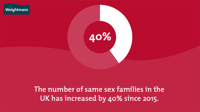 The number of same sex families in the UK has increased by 40% since 2015