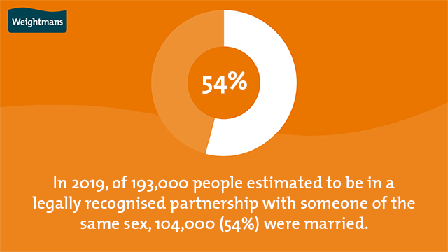 In 2019, of 193,000 people estimated to be in a legally recognised partnership with someone of the same sex, 104,000 (54%) were married
