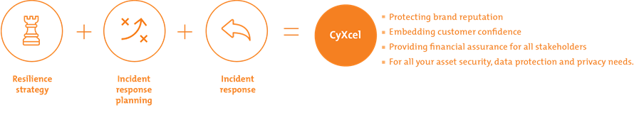 CyXcel - providing resilience strategy, incident response planning and incident response