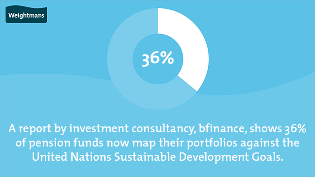 A report by investment consultancy, bfinance, shows 36% of pension funds now map their portfolios against the United Nations Sustainable Development Goals